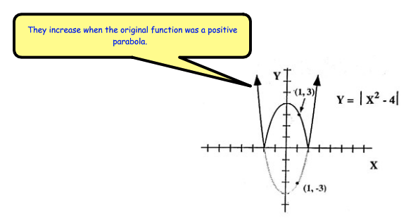 Absolute Value Even Odd Functions Q33 Q37 Functions